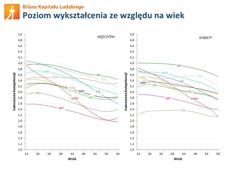 Bilans Kapitału Ludzkiego Podnoszenie kompetencji w ostatnich 12 mies.