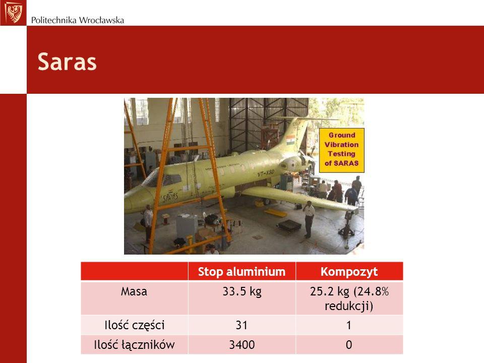 Saras Stop aluminiumKompozyt Masa33.5 kg25.2 kg (24.8% redukcji) Ilość części311 Ilość łączników34000