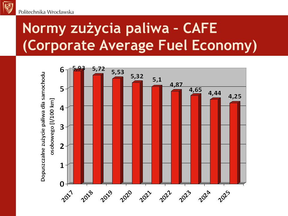 Normy zużycia paliwa – CAFE (Corporate Average Fuel Economy)