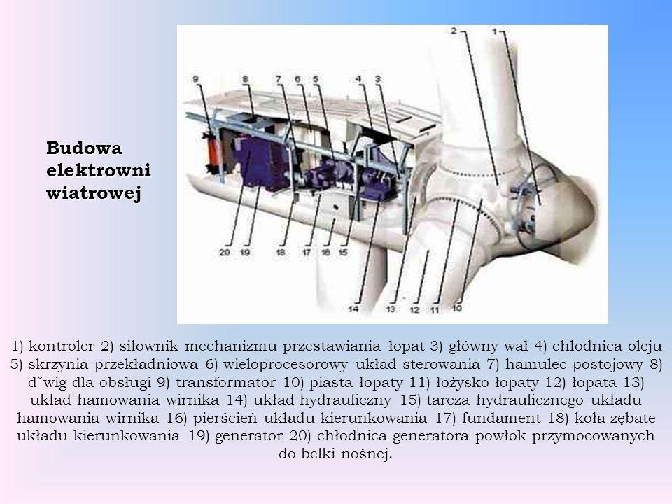 1) kontroler 2) siłownik mechanizmu przestawiania łopat 3) główny wał 4) chłodnica oleju 5) skrzynia przekładniowa 6) wieloprocesorowy układ sterowani