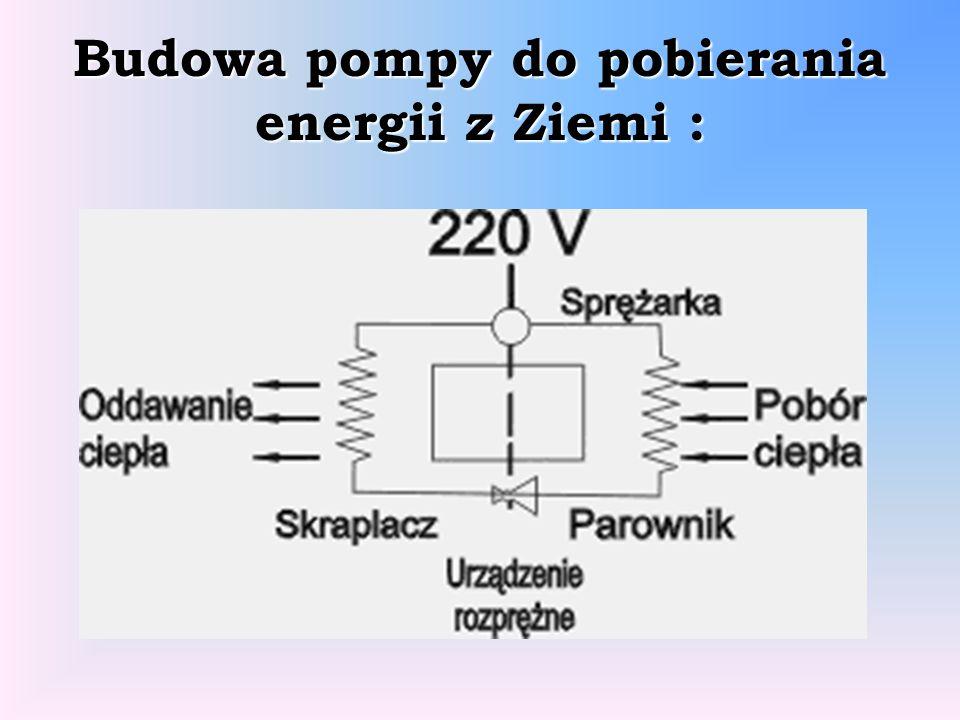 Budowa pompy do pobierania energii z Ziemi :