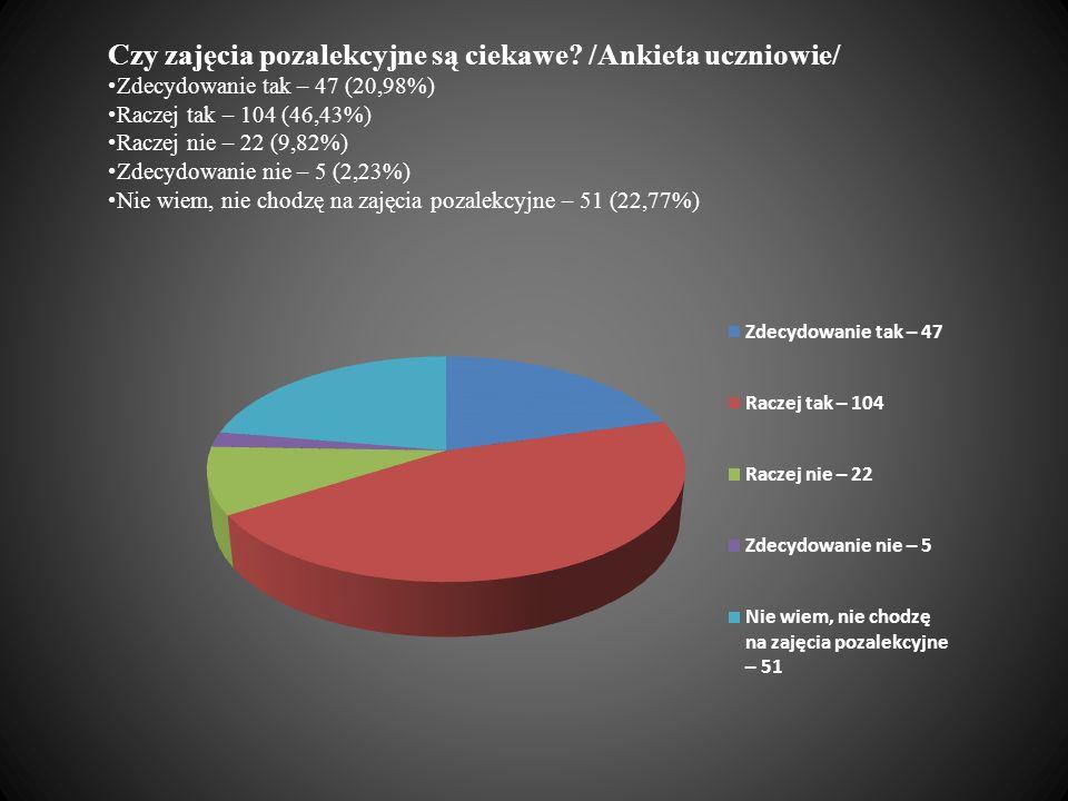 Czy zajęcia pozalekcyjne są ciekawe? /Ankieta uczniowie/ Zdecydowanie tak – 47 (20,98%) Raczej tak – 104 (46,43%) Raczej nie – 22 (9,82%) Zdecydowanie