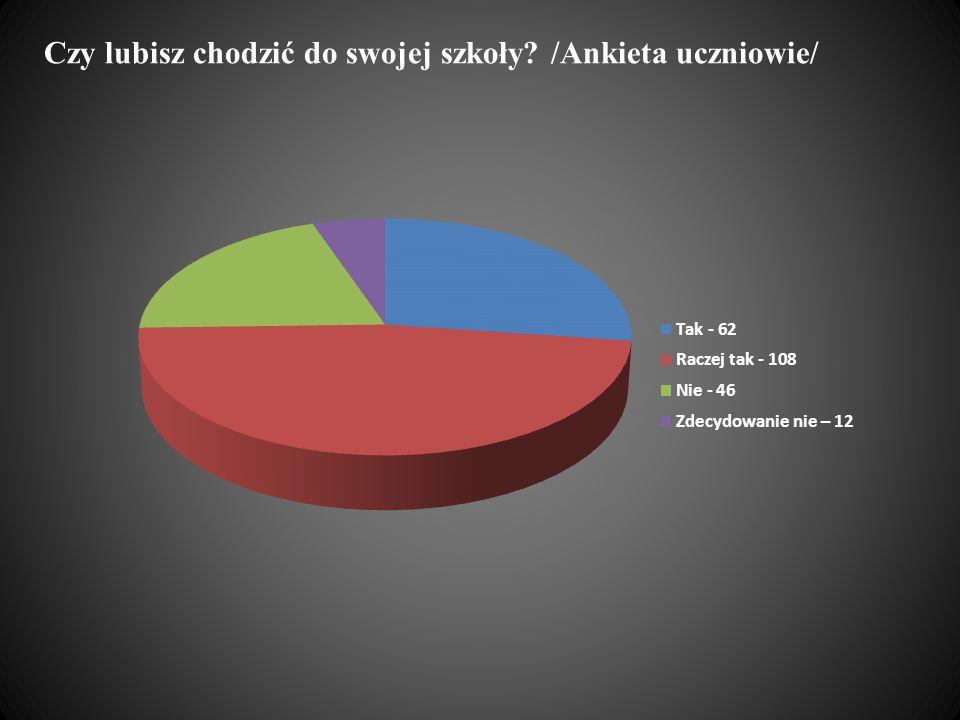 Najważniejsze osiągnięcia konkursowe Do etapu okręgowego XXVI Olimpiady Filozoficznej zakwalifikowały się trzy gimnazjalistki: Maria Chmielewska kl.