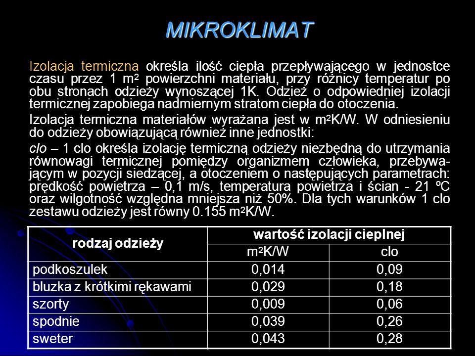 MIKROKLIMAT Izolacja termiczna określa ilość ciepła przepływającego w jednostce czasu przez 1 m 2 powierzchni materiału, przy różnicy temperatur po ob