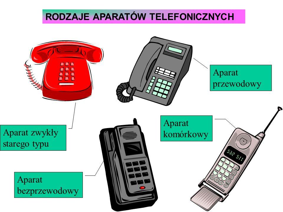 RODZAJE APARATÓW TELEFONICZNYCH Aparat zwykły starego typu Aparat przewodowy Aparat bezprzewodowy Aparat komórkowy