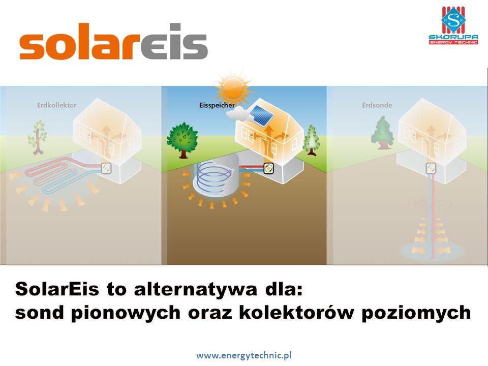 Komponenty Systemu SolarEis Absorber Powietrzno- Słoneczny Zbiornik SolarEis Pompa Ciepła Manager Sterowania Zasobnik cwu www.energytechnic.pl