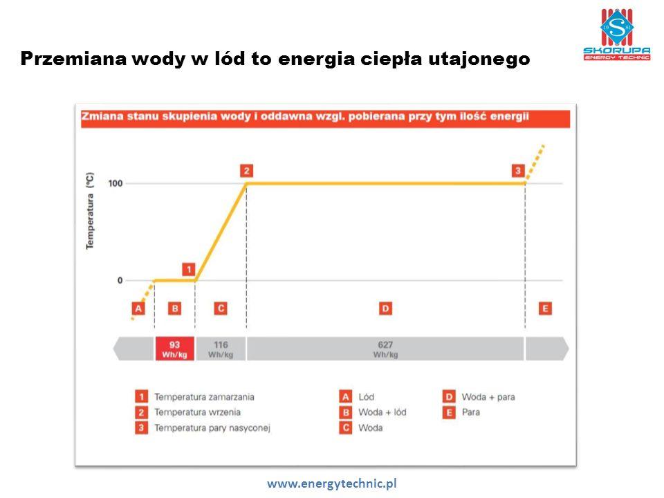 Przemiana wody w lód to energia ciepła utajonego www.energytechnic.pl