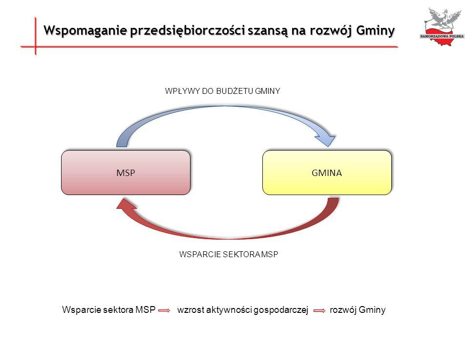 Lokalny Fundusz Pożyczkowy Samorządowa Polska sp.z o.o.