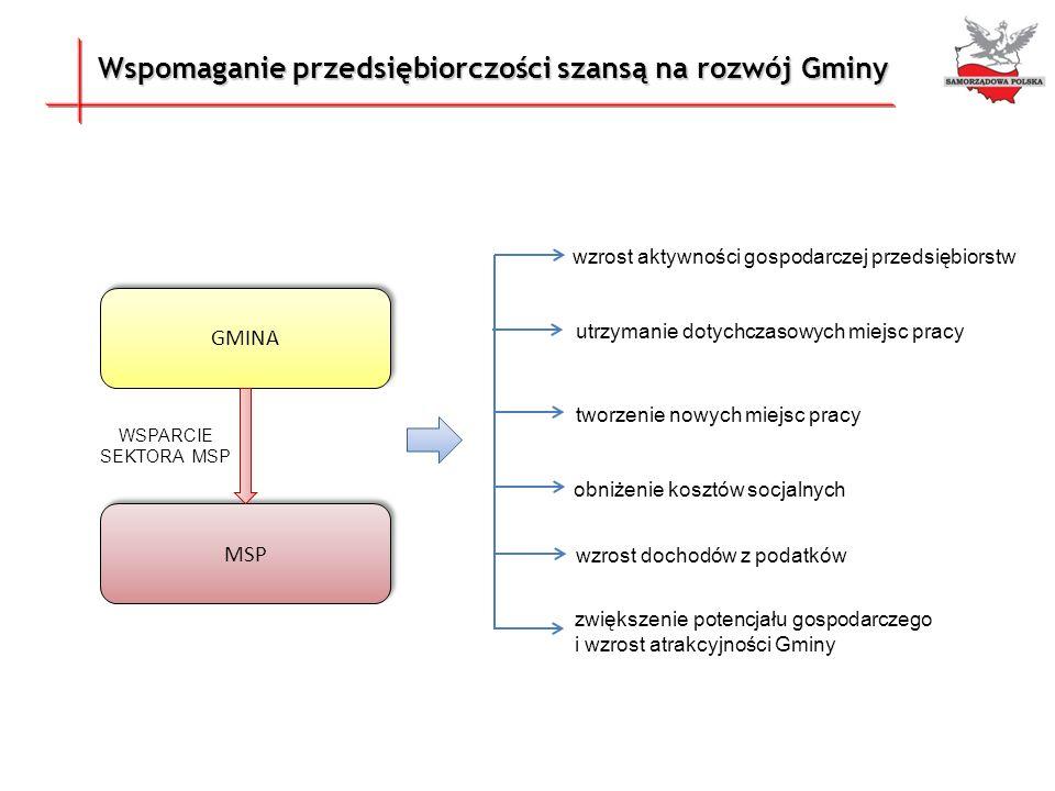 Udział Gmin w realizacji Programu Samorządowa Polska