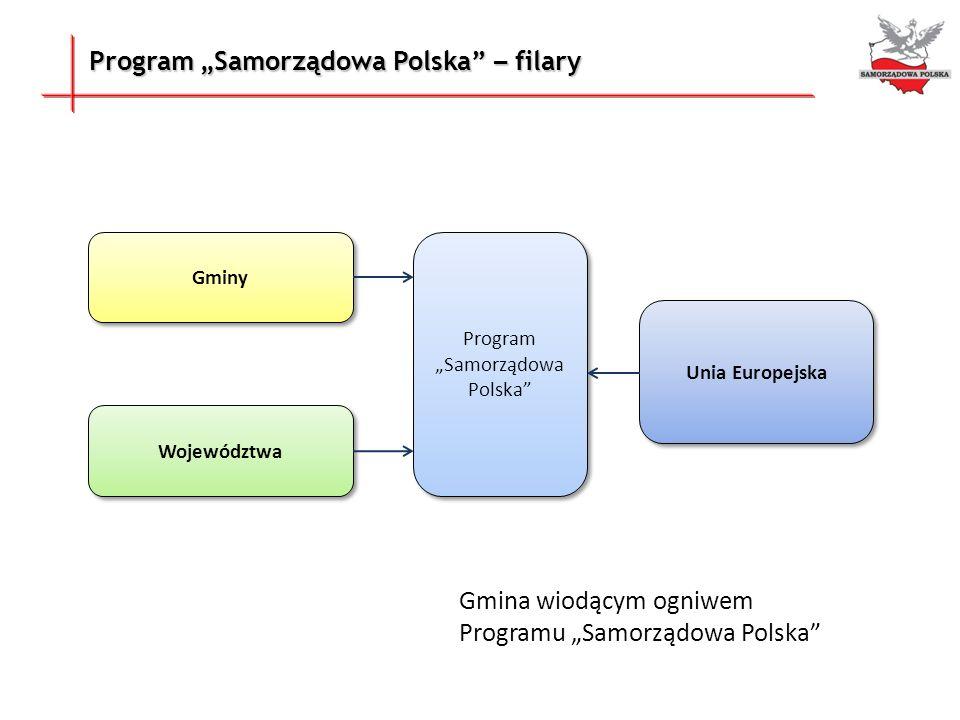 Korzyści MSP z uruchomienia w Gminie Lokalnego Funduszu Pożyczkowego Samorządowa Polska łatwy dostęp do długoterminowego zasilenia kapitałowego brak wymogu posiadania zdolności kredytowej uproszczona procedura uzyskiwania finansowania brak wymogu zabezpieczeń majątkowych systemowe poręczenie pożyczek doradztwo inwestycyjne i finansowe możliwość nabycia towarów, usług i technologii na atrakcyjnych warunkach w ramach systemu zakupów grupowych udział w realizacji samorządowej strategii rozwoju lokalnego