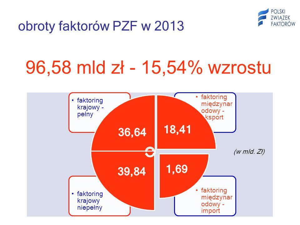 obroty faktorów PZF w 2013 faktoring międzynar odowy - import faktoring krajowy niepełny faktoring międzynar odowy - eksport faktoring krajowy - pełny 96,58 mld zł - 15,54% wzrostu (w mld.