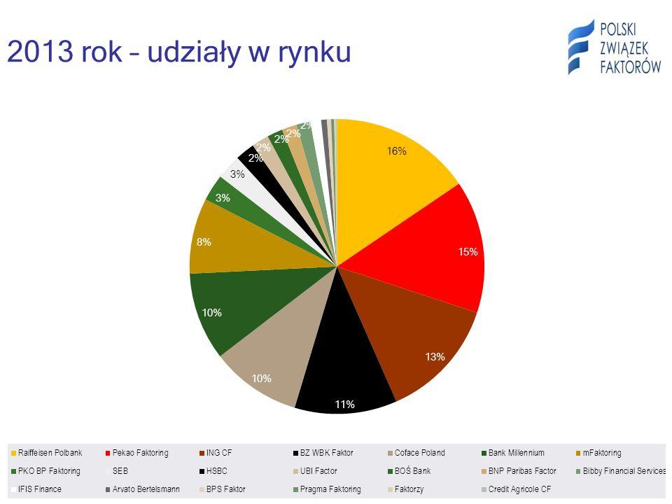 2013 rok – udziały w rynku