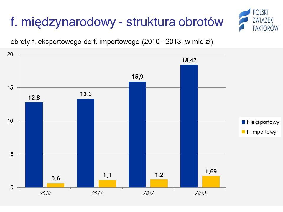 f. międzynarodowy - struktura obrotów obroty f. eksportowego do f. importowego (2010 – 2013, w mld zł)