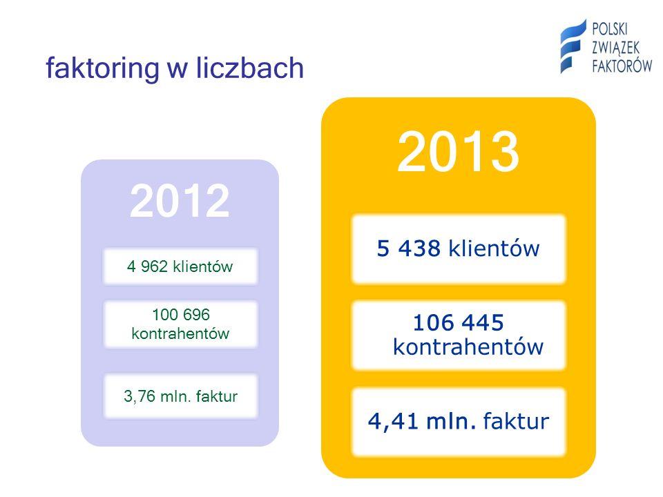 4 962 klientów 100 696 kontrahentów 3,76 mln. faktur 2013 5 438 klientów 106 445 kontrahentów 4,41 mln. faktur faktoring w liczbach