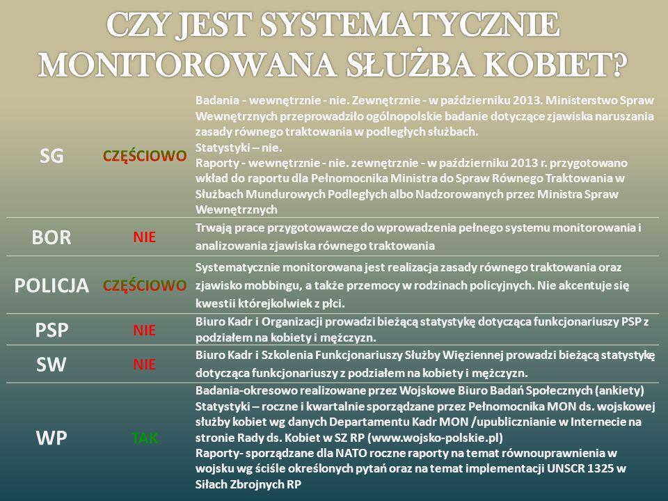 SG Badania - wewnętrznie - nie. Zewnętrznie - w październiku 2013. Ministerstwo Spraw Wewnętrznych przeprowadziło ogólnopolskie badanie dotyczące zjaw
