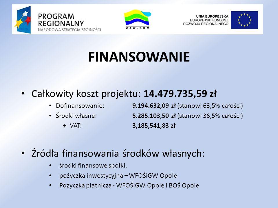 FINANSOWANIE Całkowity koszt projektu: 14.479.735,59 zł Dofinansowanie: 9.194.632,09 zł (stanowi 63,5% całości) Środki własne: 5.285.103,50 zł (stanow