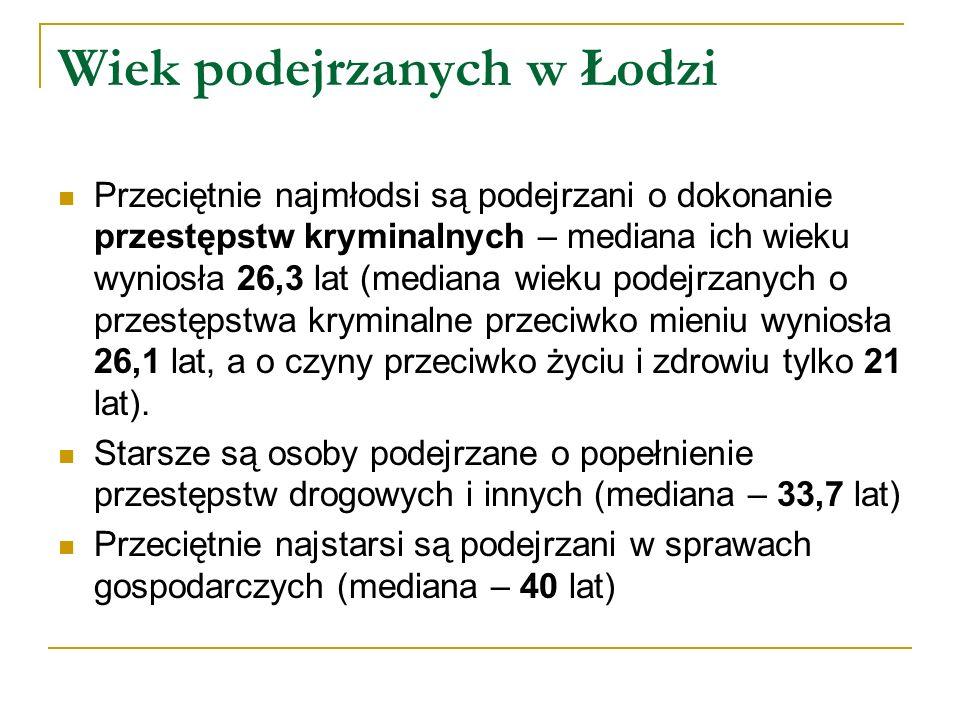 Wiek podejrzanych w Łodzi Przeciętnie najmłodsi są podejrzani o dokonanie przestępstw kryminalnych – mediana ich wieku wyniosła 26,3 lat (mediana wiek
