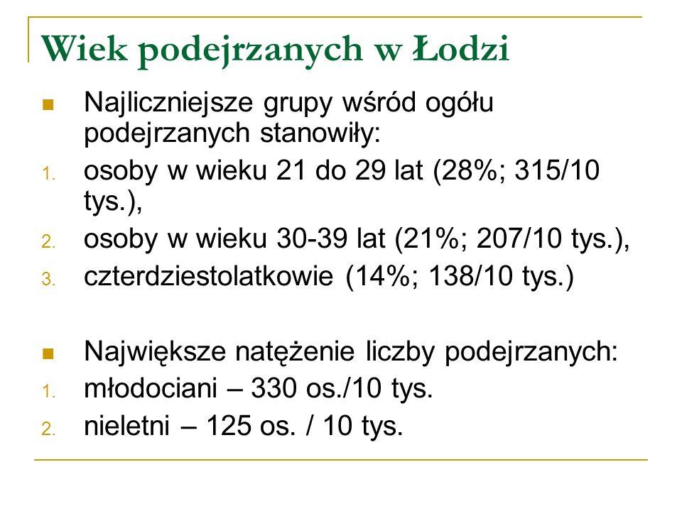 Wiek podejrzanych w Łodzi Najliczniejsze grupy wśród ogółu podejrzanych stanowiły: 1. osoby w wieku 21 do 29 lat (28%; 315/10 tys.), 2. osoby w wieku