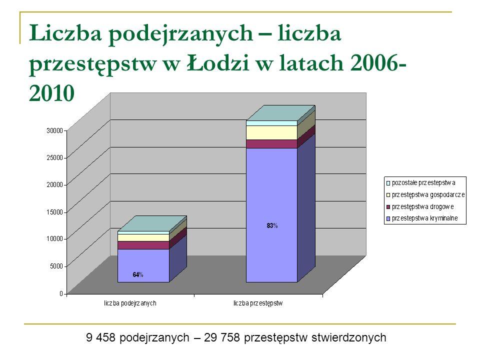 Liczba podejrzanych – liczba przestępstw w Łodzi w latach 2006- 2010 9 458 podejrzanych – 29 758 przestępstw stwierdzonych