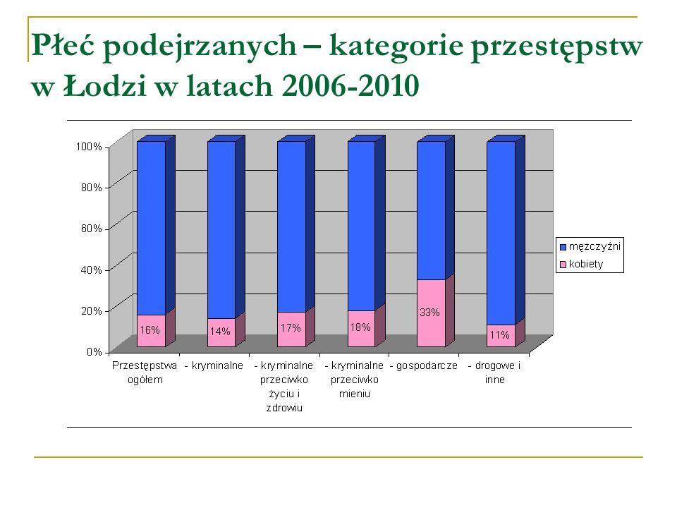 Wiek podejrzanych w Łodzi Najliczniejsze grupy wśród ogółu podejrzanych stanowiły: 1.