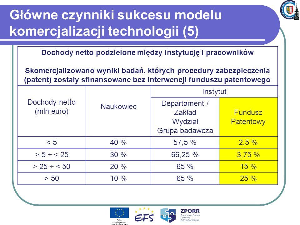 Główne czynniki sukcesu modelu komercjalizacji technologii (5) Dochody netto podzielone między instytucję i pracowników Skomercjalizowano wyniki badań, których procedury zabezpieczenia (patent) zostały sfinansowane bez interwencji funduszu patentowego Dochody netto (mln euro) Naukowiec Instytut Departament / Zakład Wydział Grupa badawcza Fundusz Patentowy < 540 %57,5 %2,5 % > 5 ÷ < 2530 %66,25 %3,75 % > 25 ÷ < 5020 %65 %15 % > 5010 %65 %25 % Projekt współfinansowany przez Unię Europejską