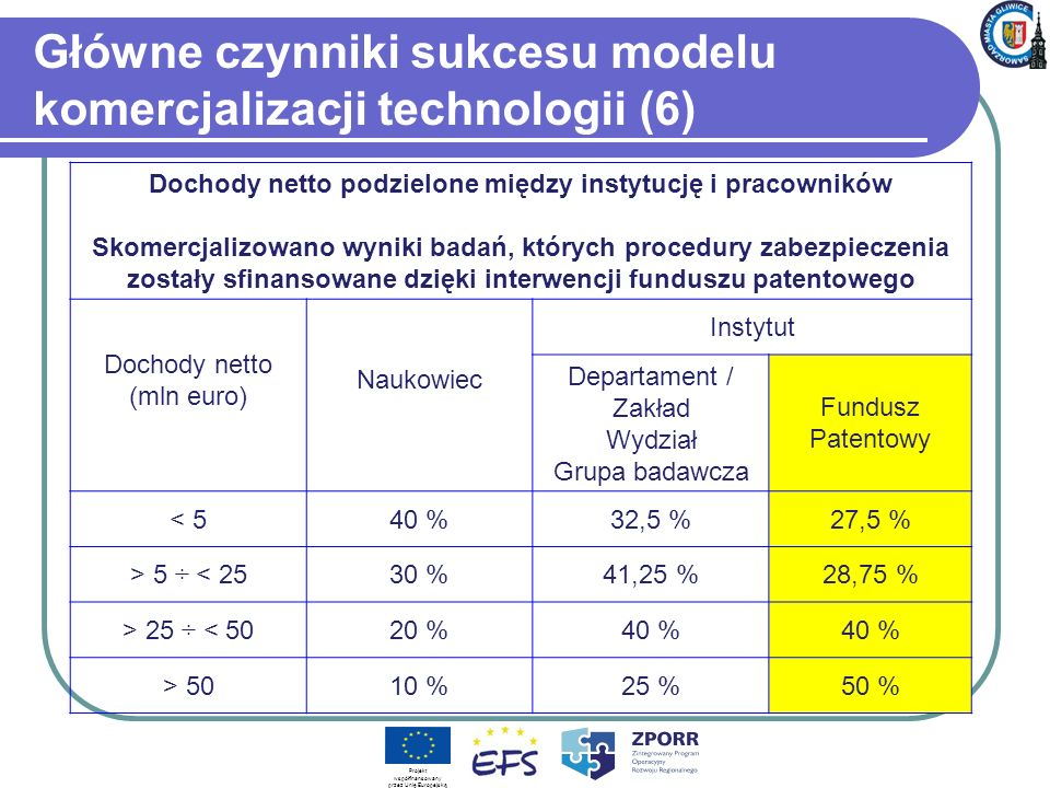 Główne czynniki sukcesu modelu komercjalizacji technologii (6) Dochody netto podzielone między instytucję i pracowników Skomercjalizowano wyniki badań, których procedury zabezpieczenia zostały sfinansowane dzięki interwencji funduszu patentowego Dochody netto (mln euro) Naukowiec Instytut Departament / Zakład Wydział Grupa badawcza Fundusz Patentowy < 540 %32,5 %27,5 % > 5 ÷ < 2530 %41,25 %28,75 % > 25 ÷ < 5020 %40 % > 5010 %25 %50 % Projekt współfinansowany przez Unię Europejską