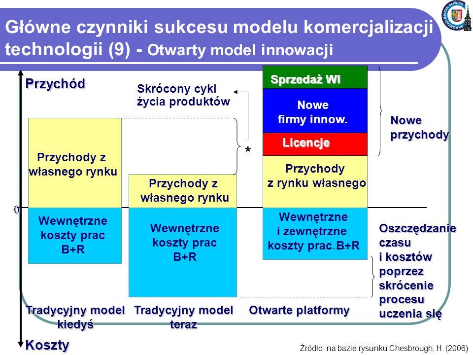 Główne czynniki sukcesu modelu komercjalizacji technologii (9) - Otwarty model innowacji Koszty Przychód Przychody z własnego rynku Przychody z rynku