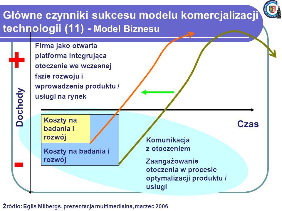 Czas Dochody Koszty na badania i rozwój Główne czynniki sukcesu modelu komercjalizacji technologii (11) - Model Biznesu Firma jako otwarta platforma integrująca otoczenie we wczesnej fazie rozwoju i wprowadzenia produktu / usługi na rynek Źródło: Egils Milbergs, prezentacja multimedialna, marzec 2006 - + Komunikacja z otoczeniem Zaangażowanie otoczenia w procesie optymalizacji produktu / usługi