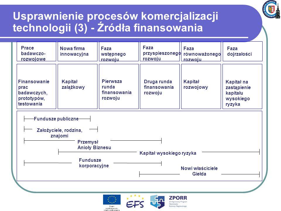 Usprawnienie procesów komercjalizacji technologii (3) - Źródła finansowania Prace badawczo- rozwojowe Nowa firma innowacyjna Faza wstępnego rozwoju Faza przyspieszonego rozwoju Faza równoważonego rozwoju Faza dojrzałości Finansowanie prac badawczych, prototypów, testowania Kapitał zalążkowy Pierwsza runda finansowania rozwoju Kapitał na zastąpienie kapitału wysokiego ryzyka Założyciele, rodzina, znajomi Fundusze publiczne Przemysł Anioły Biznesu Kapitał wysokiego ryzyka Fundusze korporacyjne Nowi właściciele Giełda Druga runda finansowania rozwoju Kapitał rozwojowy Projekt współfinansowany przez Unię Europejską