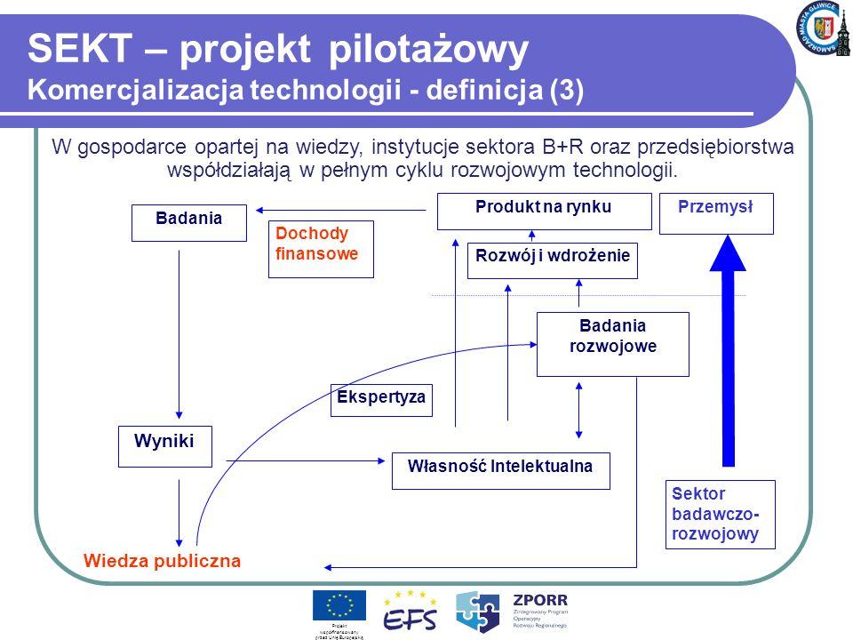 SEKT – projekt pilotażowy Komercjalizacja technologii - definicja (3) Projekt współfinansowany przez Unię Europejską Wiedza publiczna Sektor badawczo- rozwojowy Badania Wyniki Własność Intelektualna Badania rozwojowe Rozwój i wdrożenie Produkt na rynku Dochody finansowe Przemysł Ekspertyza W gospodarce opartej na wiedzy, instytucje sektora B+R oraz przedsiębiorstwa współdziałają w pełnym cyklu rozwojowym technologii.
