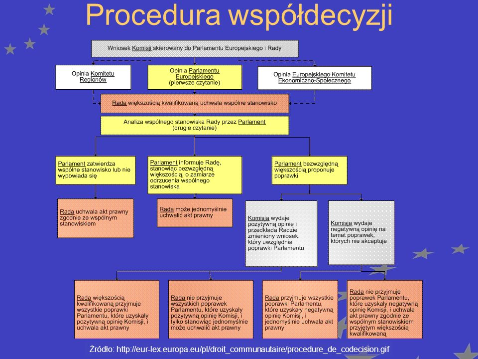 Procedura współdecyzji Żródło: http://eur-lex.europa.eu/pl/droit_communautaire/procedure_de_codecision.gif