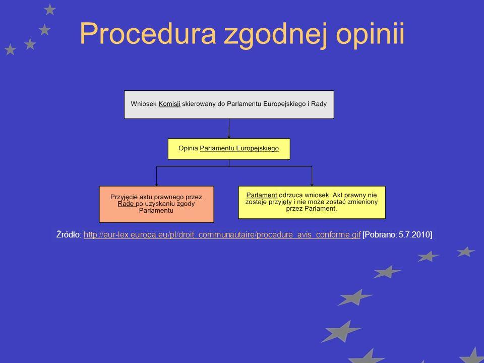 Procedura zgodnej opinii Żródło: http://eur-lex.europa.eu/pl/droit_communautaire/procedure_avis_conforme.gif [Pobrano: 5.7.2010]http://eur-lex.europa.eu/pl/droit_communautaire/procedure_avis_conforme.gif