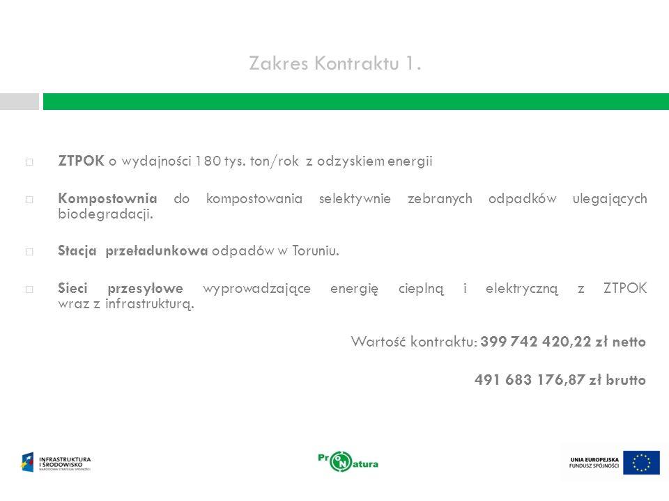ZTPOK – korzyści ekologiczne i ekonomiczne Ograniczenie składowania odpadów Ilość odpadów komunalnych poddanych unieszkodliwianiu w ZTPOK - 162 tys.