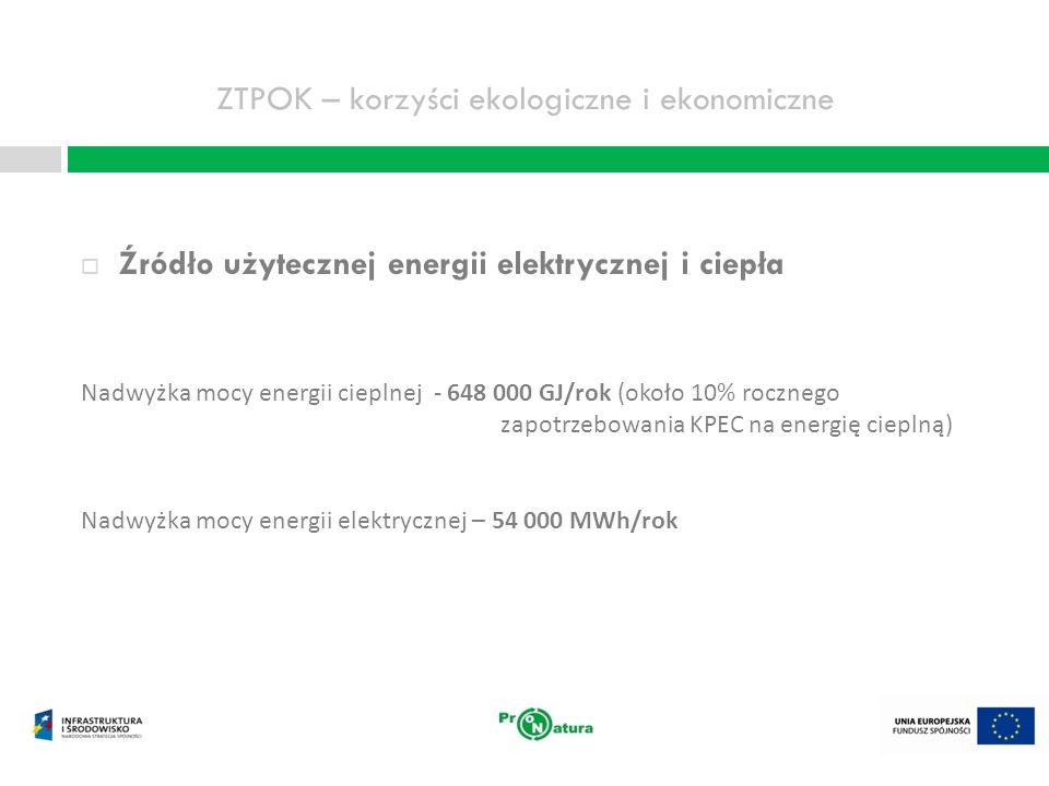 ZTPOK – korzyści ekologiczne i ekonomiczne Majątek Bydgoszczy wart ponad 500 mln złotych Zatrudnienie dla 65 osób Tańsze zagospodarowanie odpadów niż metodą tradycyjną