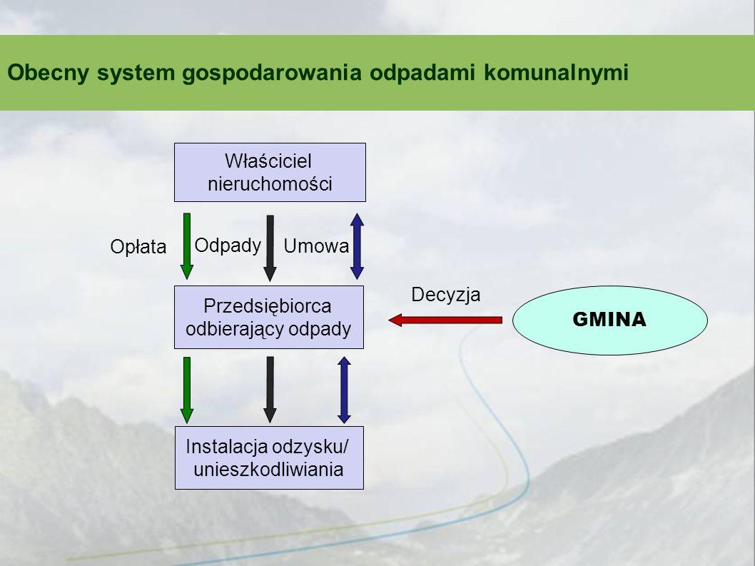 Projektowany system gospodarowania odpadami komunalnymi Właściciel nieruchomości Przedsiębiorca odbierający odpady Instalacja odzysku/ unieszkodliwiania Odpady GMINA Opłata Rejestr Umowa Opłata Selektywnie zebrane odpady komunalne Zmieszane odpady komunalne, odpady zielone, odpady ulegające biodegradacji, pozostałości z sortowania