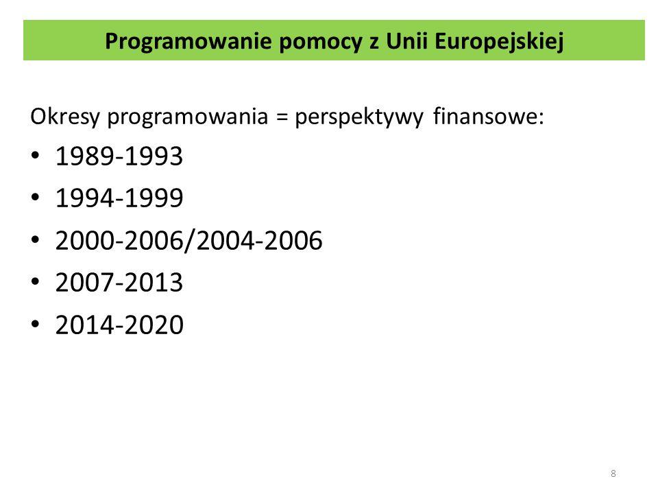 Schemat programowania w perspektywie finansowej 2007-2013 19 ………… Strategiczne Wytyczne Wspólnoty Narodowe Strategiczne Ramy Odniesienia PO 1 PO n P1P1 PnPn P1P1 PnPn