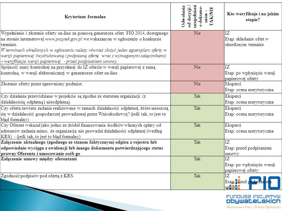 Kryterium formalne Odwołania od decyzji / uzupełnieni e dokume- ntów - TAK/NIE Kto weryfikuje i na jakim etapie? Wypełnienie i złożenie oferty on-line