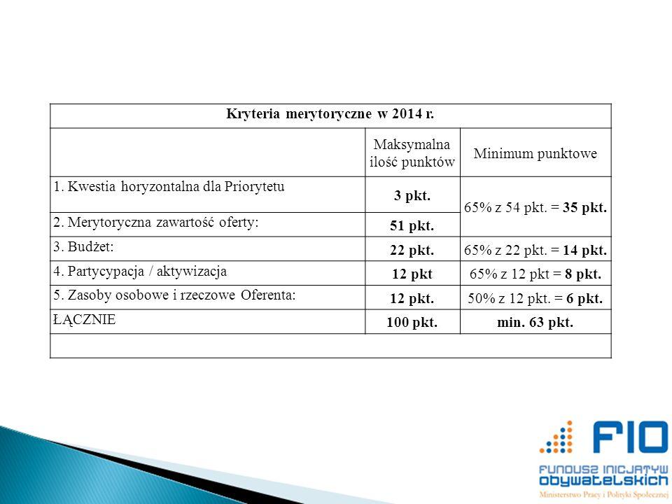 Kryteria merytoryczne w 2014 r. Maksymalna ilość punktów Minimum punktowe 1. Kwestia horyzontalna dla Priorytetu 3 pkt. 65% z 54 pkt. = 35 pkt. 2. Mer