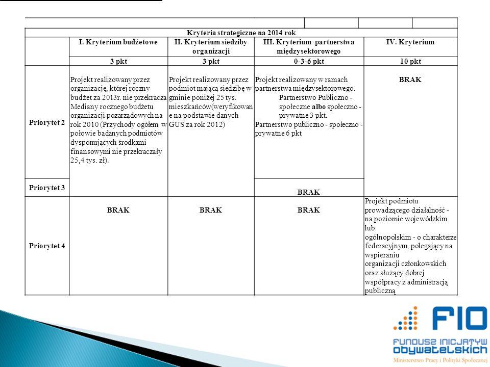Kryteria strategiczne na 2014 rok I. Kryterium budżetoweII. Kryterium siedziby organizacji III. Kryterium partnerstwa międzysektorowego IV. Kryterium
