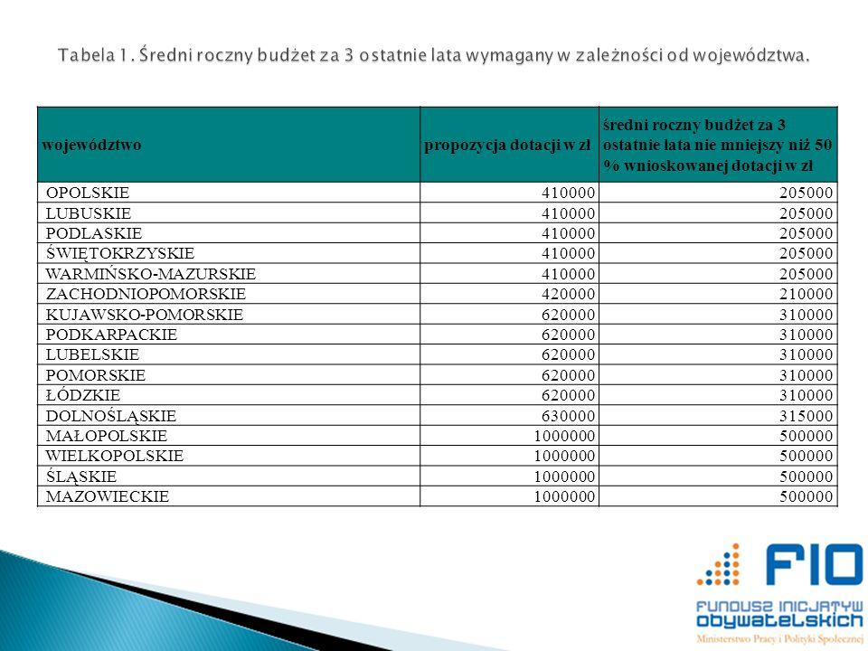 województwopropozycja dotacji w zł średni roczny budżet za 3 ostatnie lata nie mniejszy niż 50 % wnioskowanej dotacji w zł OPOLSKIE410000205000 LUBUSK