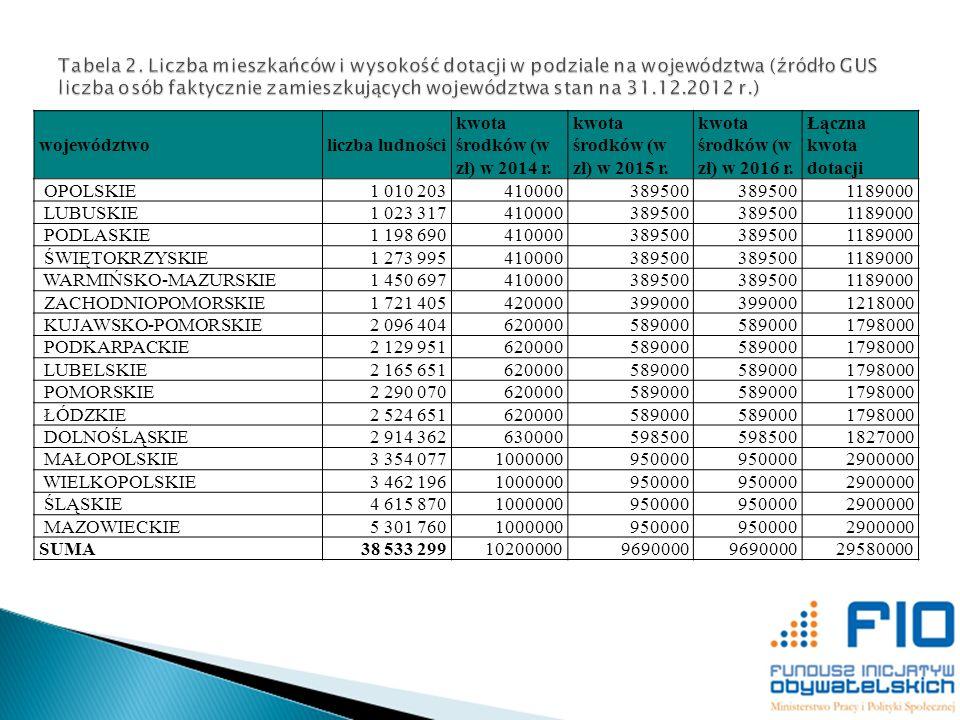 województwoliczba ludności kwota środków (w zł) w 2014 r. kwota środków (w zł) w 2015 r. kwota środków (w zł) w 2016 r. Łączna kwota dotacji OPOLSKIE1