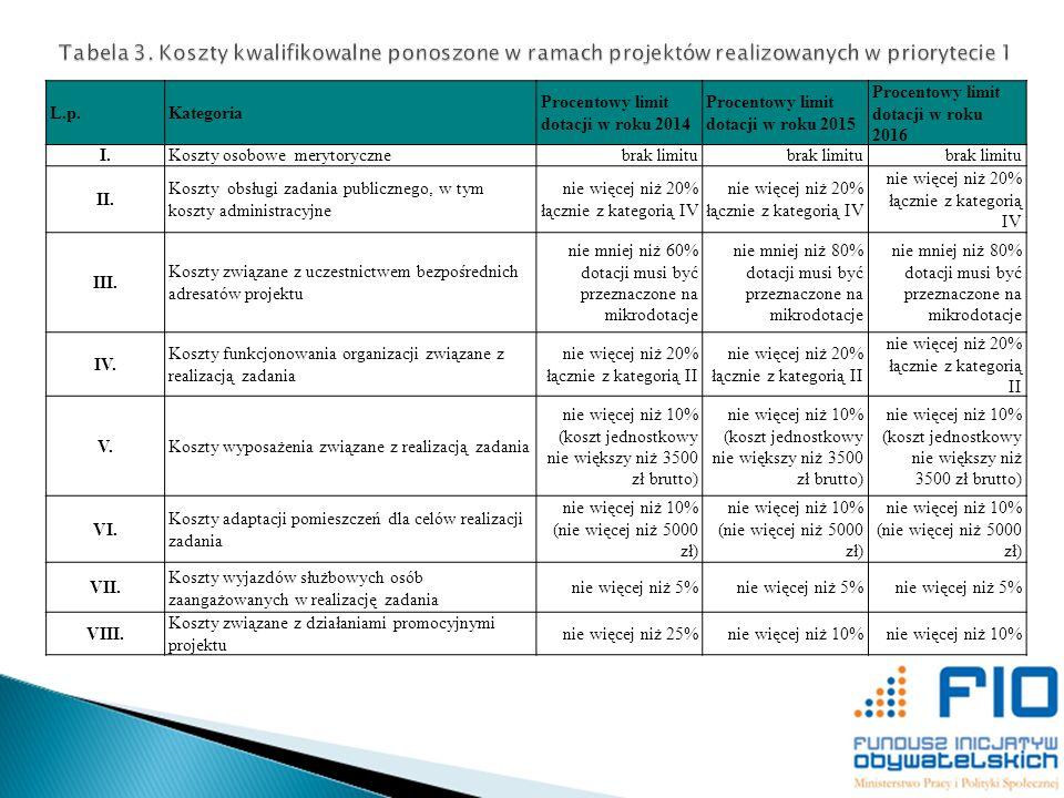 L.p.Kategoria Procentowy limit dotacji w roku 2014 Procentowy limit dotacji w roku 2015 Procentowy limit dotacji w roku 2016 I.Koszty osobowe merytory