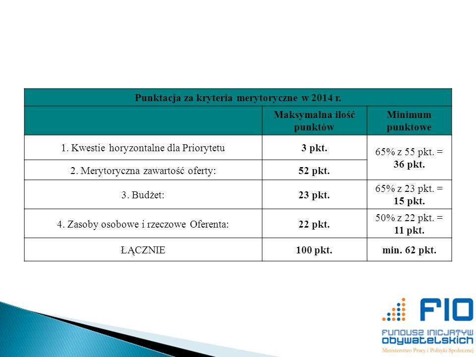 Punktacja za kryteria merytoryczne w 2014 r. Maksymalna ilość punktów Minimum punktowe 1. Kwestie horyzontalne dla Priorytetu3 pkt. 65% z 55 pkt. = 36