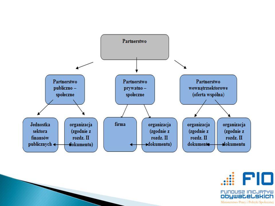 Partnerzy projekt partnerski wspólnie z podmiotem uprawnionym, wnosząc do projektu zasoby ludzkie, organizacyjne, techniczne lub finansowe, na warunkach określonych w umowie partnerskiej.