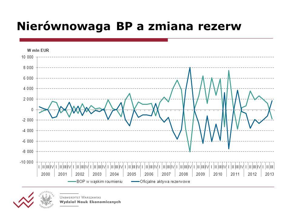 Nierównowaga BP a zmiana rezerw Z definicji bilansu płatniczego w wąskim rozumieniu wynika, że: BP = RES Oznacza to, że bilans płatniczy jest w równowadze, gdy saldo rezerw nie zmienia się.