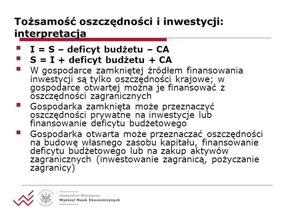 Tożsamość oszczędności i inwestycji: interpretacja I = S – deficyt budżetu – CA S = I + deficyt budżetu + CA W gospodarce zamkniętej źródłem finansowania inwestycji są tylko oszczędności krajowe; w gospodarce otwartej można je finansować z oszczędności zagranicznych Gospodarka zamknięta może przeznaczyć oszczędności prywatne na inwestycje lub finansowanie deficytu budżetowego Gospodarka otwarta może przeznaczać oszczędności na budowę własnego zasobu kapitału, finansowanie deficytu budżetowego lub na zakup aktywów zagranicznych (inwestowanie zagranicą, pożyczanie zagranicy)