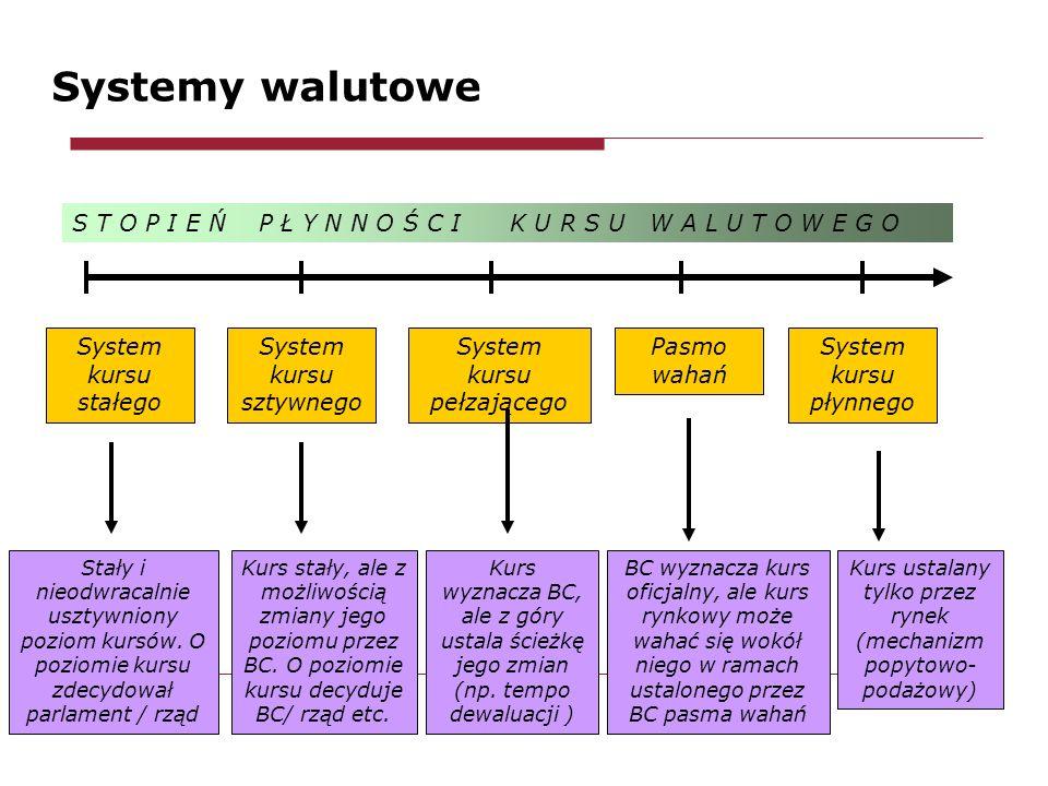 Systemy walutowe System kursu stałego System kursu sztywnego System kursu pełzającego Pasmo wahań System kursu płynnego Stały i nieodwracalnie usztywniony poziom kursów.