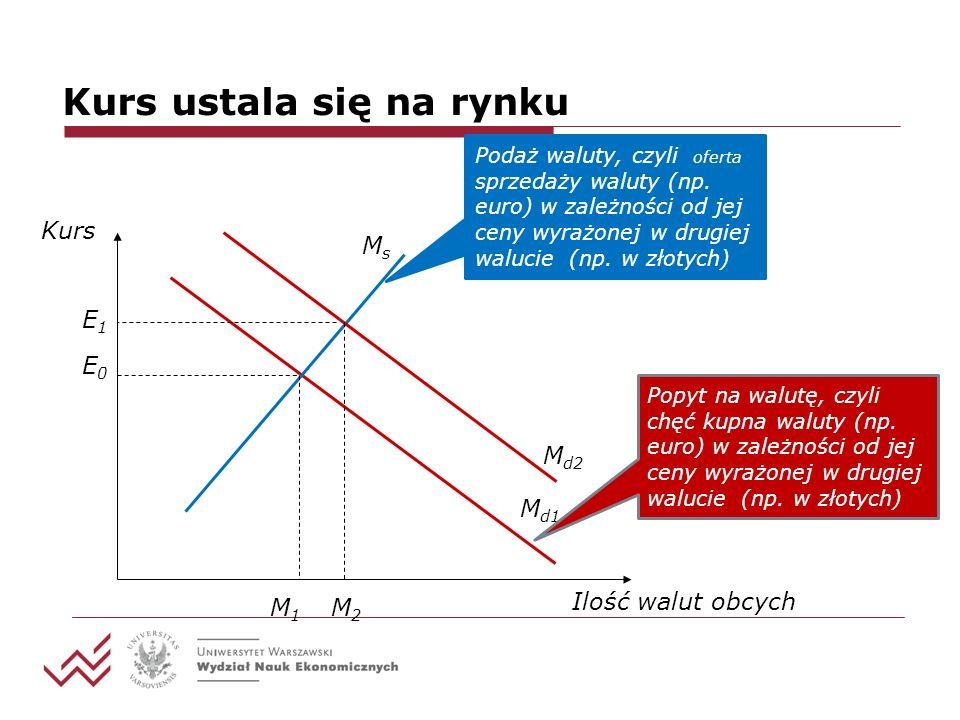 Kurs ustala się na rynku M d1 E0E0 MsMs E1E1 M1M1 M2M2 M d2 Podaż waluty, czyli oferta sprzedaży waluty (np. euro) w zależności od jej ceny wyrażonej