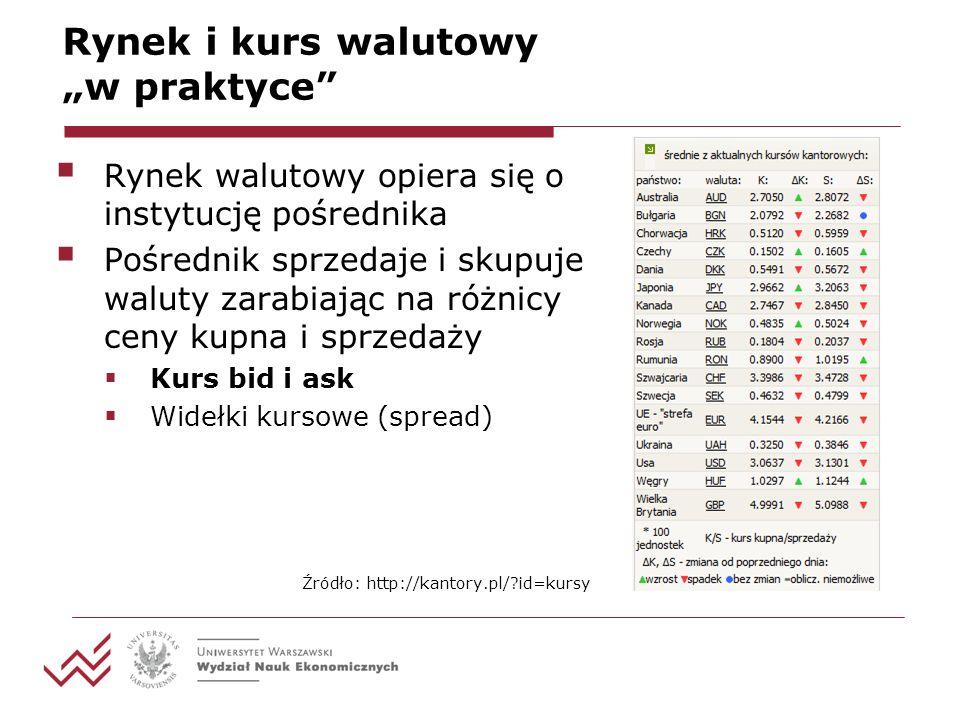 Rynek i kurs walutowy w praktyce Rynek walutowy opiera się o instytucję pośrednika Pośrednik sprzedaje i skupuje waluty zarabiając na różnicy ceny kupna i sprzedaży Kurs bid i ask Widełki kursowe (spread) Źródło: http://kantory.pl/?id=kursy