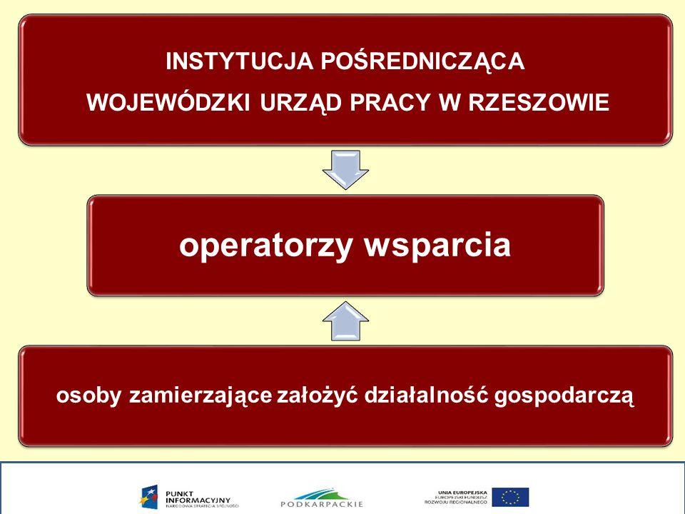 Kredyty na start Z pożyczki może skorzystać osoba: która ukończyła 18 rok życia, zamieszkująca na terenie województwa podkarpackiego, zamierzająca rozpocząć prowadzenie działalności gospodarczej na terenie województwa podkarpackiego,